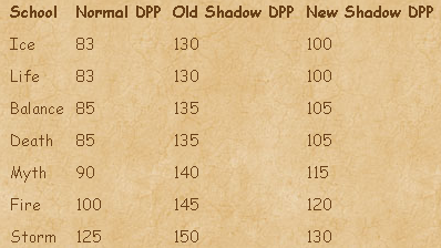 Name:  New DPP Chart.png